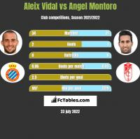Aleix Vidal vs Angel Montoro h2h player stats