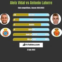 Aleix Vidal vs Antonio Latorre h2h player stats