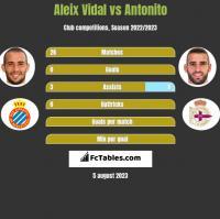 Aleix Vidal vs Antonito h2h player stats