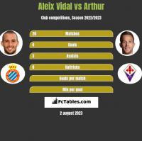 Aleix Vidal vs Arthur h2h player stats