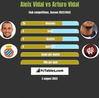 Aleix Vidal vs Arturo Vidal h2h player stats