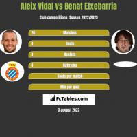 Aleix Vidal vs Benat Etxebarria h2h player stats