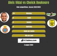 Aleix Vidal vs Cheick Doukoure h2h player stats