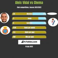 Aleix Vidal vs Chema h2h player stats