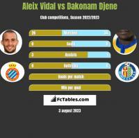 Aleix Vidal vs Dakonam Djene h2h player stats