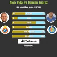 Aleix Vidal vs Damian Suarez h2h player stats