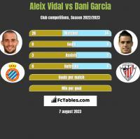 Aleix Vidal vs Dani Garcia h2h player stats