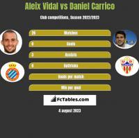 Aleix Vidal vs Daniel Carrico h2h player stats