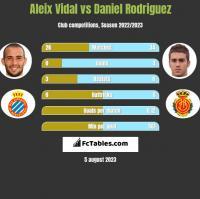 Aleix Vidal vs Daniel Rodriguez h2h player stats
