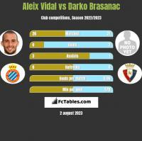 Aleix Vidal vs Darko Brasanac h2h player stats
