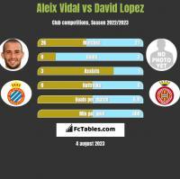 Aleix Vidal vs David Lopez h2h player stats