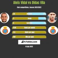 Aleix Vidal vs Didac Vila h2h player stats