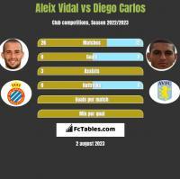 Aleix Vidal vs Diego Carlos h2h player stats