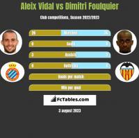 Aleix Vidal vs Dimitri Foulquier h2h player stats