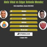 Aleix Vidal vs Edgar Antonio Mendez h2h player stats