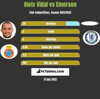 Aleix Vidal vs Emerson h2h player stats