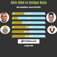 Aleix Vidal vs Enrique Barja h2h player stats