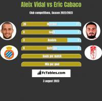 Aleix Vidal vs Eric Cabaco h2h player stats