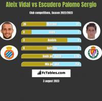 Aleix Vidal vs Escudero Palomo Sergio h2h player stats