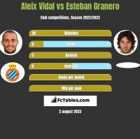Aleix Vidal vs Esteban Granero h2h player stats
