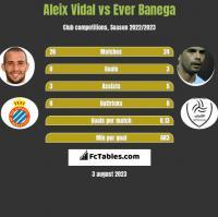 Aleix Vidal vs Ever Banega h2h player stats