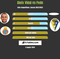 Aleix Vidal vs Fede h2h player stats