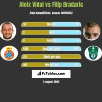 Aleix Vidal vs Filip Bradaric h2h player stats