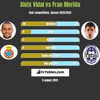 Aleix Vidal vs Fran Merida h2h player stats