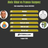 Aleix Vidal vs Franco Vazquez h2h player stats