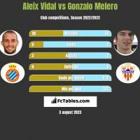 Aleix Vidal vs Gonzalo Melero h2h player stats