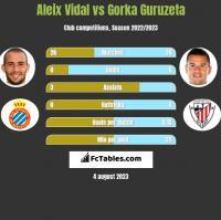 Aleix Vidal vs Gorka Guruzeta h2h player stats