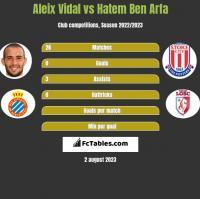Aleix Vidal vs Hatem Ben Arfa h2h player stats