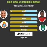 Aleix Vidal vs Ibrahim Amadou h2h player stats