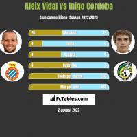 Aleix Vidal vs Inigo Cordoba h2h player stats