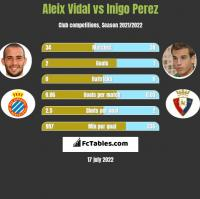 Aleix Vidal vs Inigo Perez h2h player stats