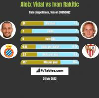 Aleix Vidal vs Ivan Rakitic h2h player stats