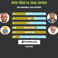 Aleix Vidal vs Joan Jordan h2h player stats