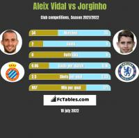 Aleix Vidal vs Jorginho h2h player stats
