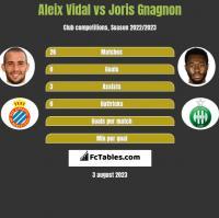 Aleix Vidal vs Joris Gnagnon h2h player stats