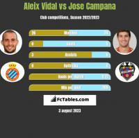 Aleix Vidal vs Jose Campana h2h player stats