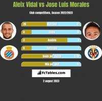 Aleix Vidal vs Jose Luis Morales h2h player stats