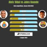 Aleix Vidal vs Jules Kounde h2h player stats