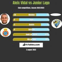 Aleix Vidal vs Junior Lago h2h player stats