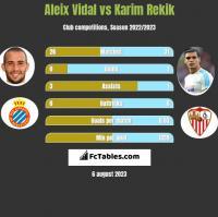 Aleix Vidal vs Karim Rekik h2h player stats