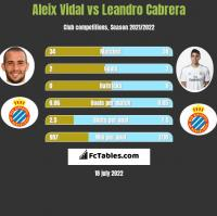 Aleix Vidal vs Leandro Cabrera h2h player stats