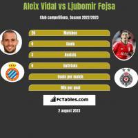 Aleix Vidal vs Ljubomir Fejsa h2h player stats