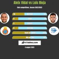 Aleix Vidal vs Luis Rioja h2h player stats