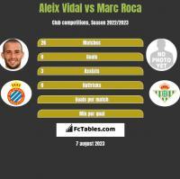Aleix Vidal vs Marc Roca h2h player stats