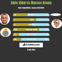 Aleix Vidal vs Marcos Acuna h2h player stats