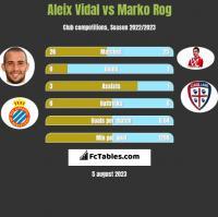 Aleix Vidal vs Marko Rog h2h player stats